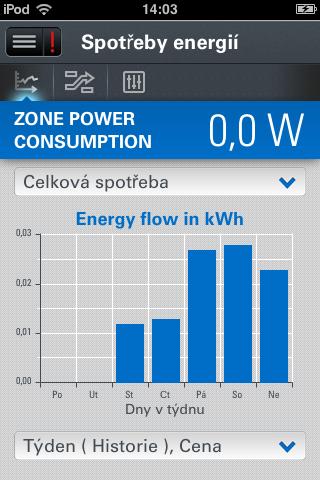 EATON_Spotreby_energii